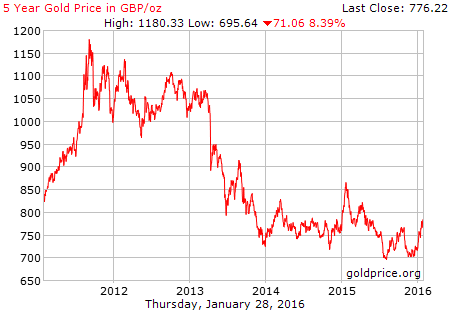 Gold price over 5 years