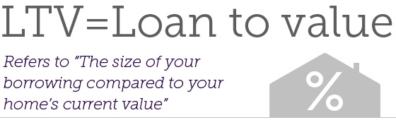 LTV = Loan to value -