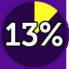 MOT 13%